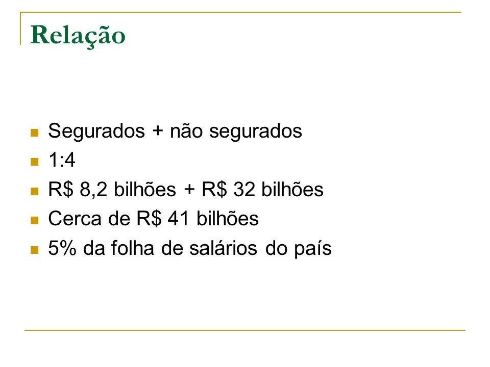 Relação Segurados + não segurados 1:4 R$ 8,2 bilhões + R$ 32 bilhões
