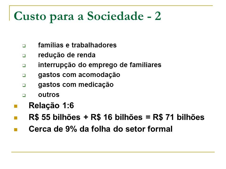 Custo para a Sociedade - 2