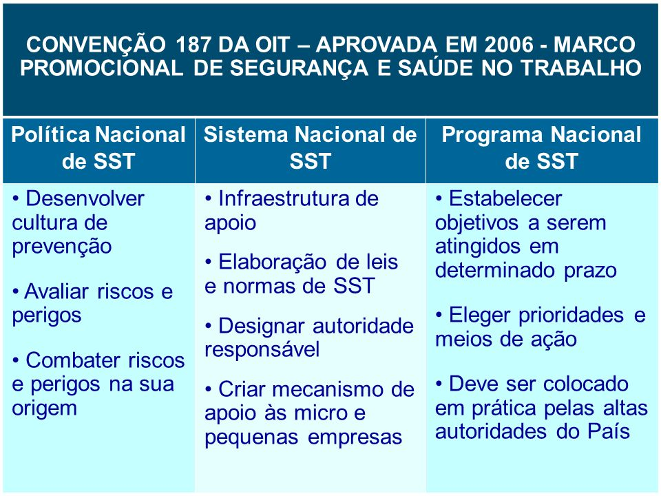Política Nacional de SST Sistema Nacional de SST