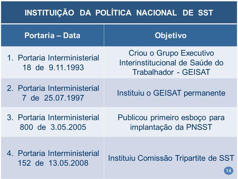 INSTITUIÇÃO DA POLÍTICA NACIONAL DE SST