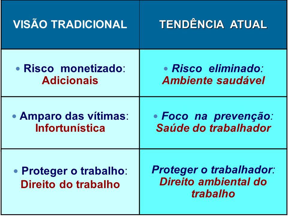 VISÃO TRADICIONAL TENDÊNCIA ATUAL