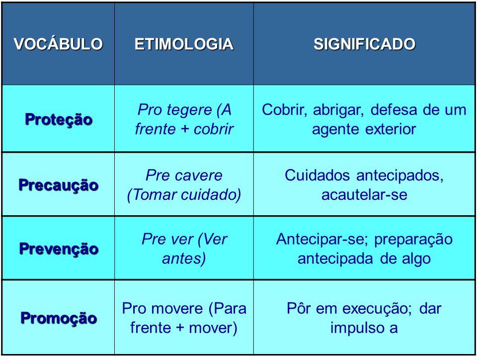 VOCÁBULO ETIMOLOGIA SIGNIFICADO Proteção Precaução Prevenção Promoção