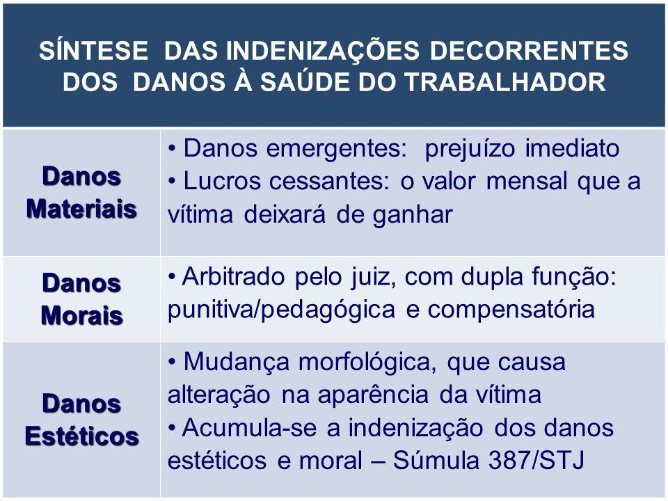 SÍNTESE DAS INDENIZAÇÕES DECORRENTES DOS DANOS À SAÚDE DO TRABALHADOR