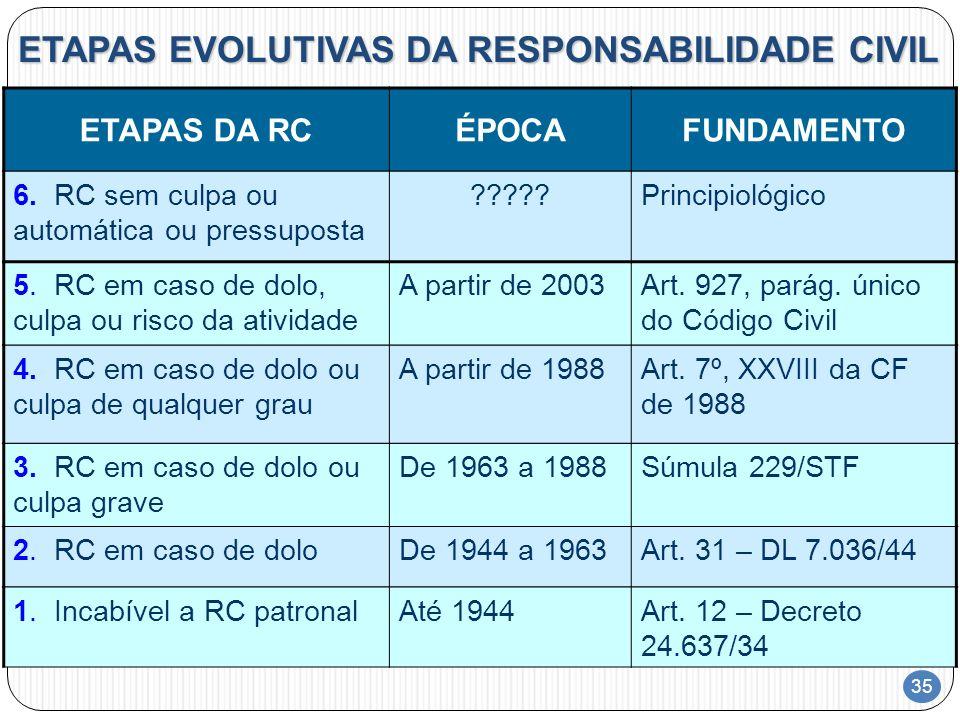 ETAPAS EVOLUTIVAS DA RESPONSABILIDADE CIVIL