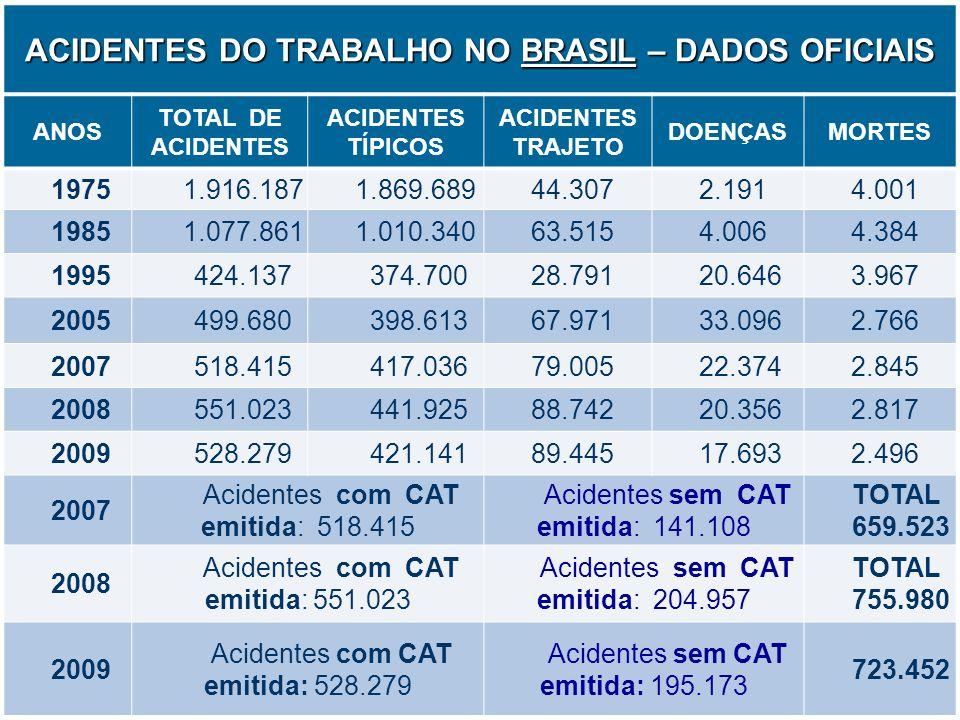 ACIDENTES DO TRABALHO NO BRASIL – DADOS OFICIAIS