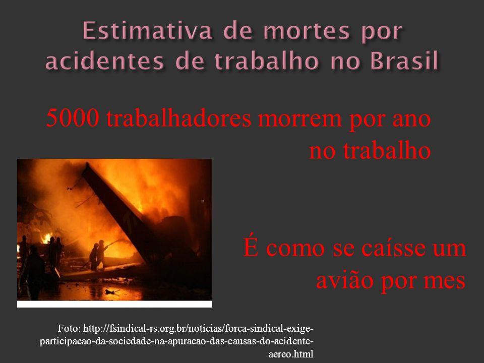 Estimativa de mortes por acidentes de trabalho no Brasil