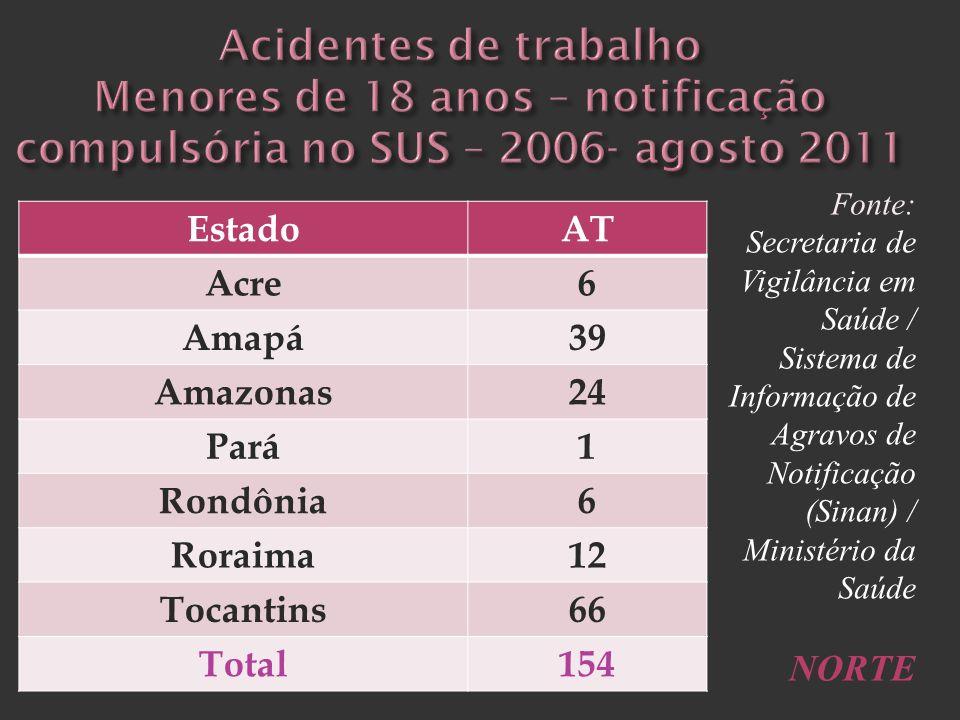 Acidentes de trabalho Menores de 18 anos – notificação compulsória no SUS – 2006- agosto 2011