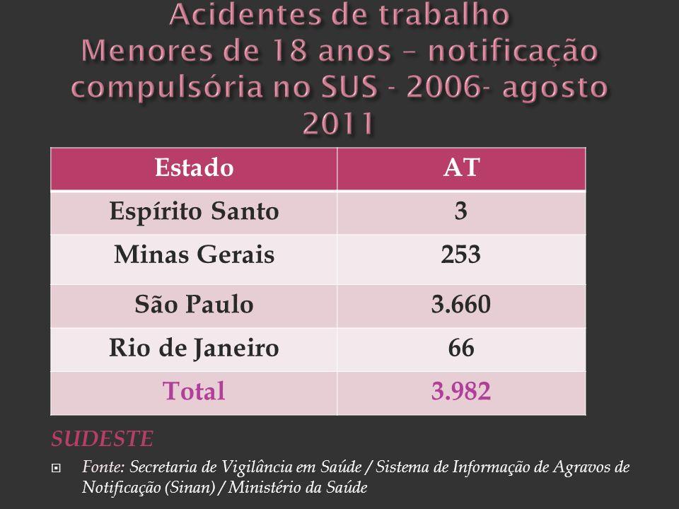 Acidentes de trabalho Menores de 18 anos – notificação compulsória no SUS - 2006- agosto 2011