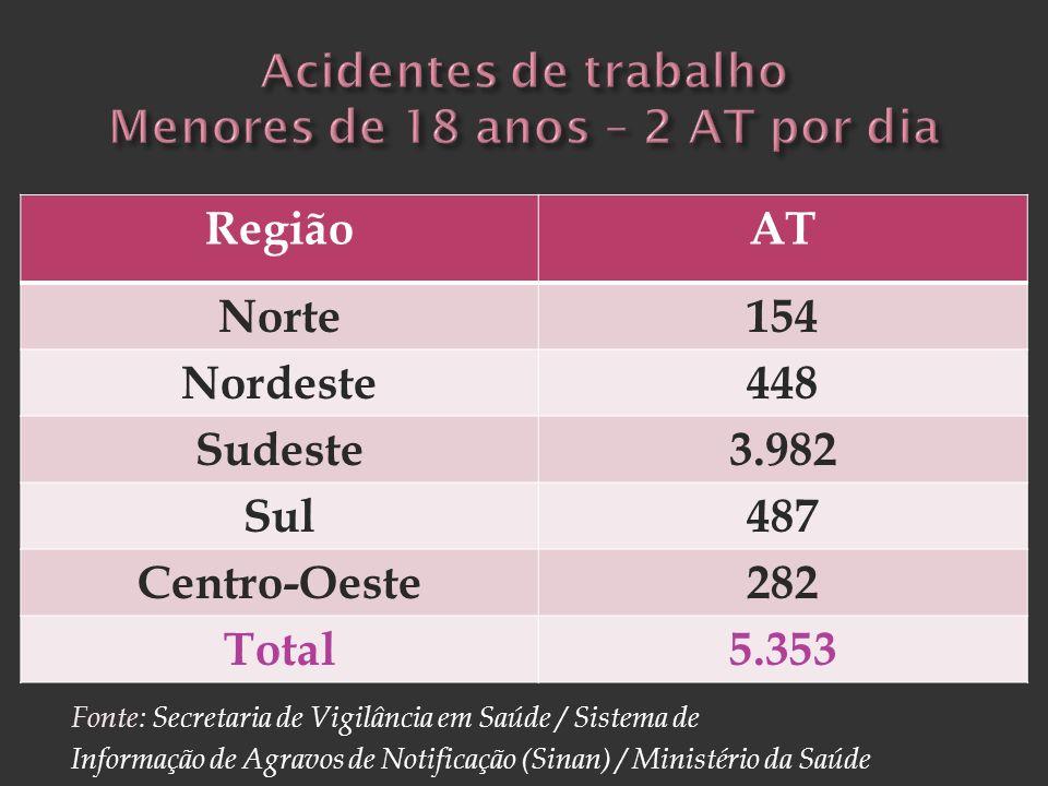 Acidentes de trabalho Menores de 18 anos – 2 AT por dia