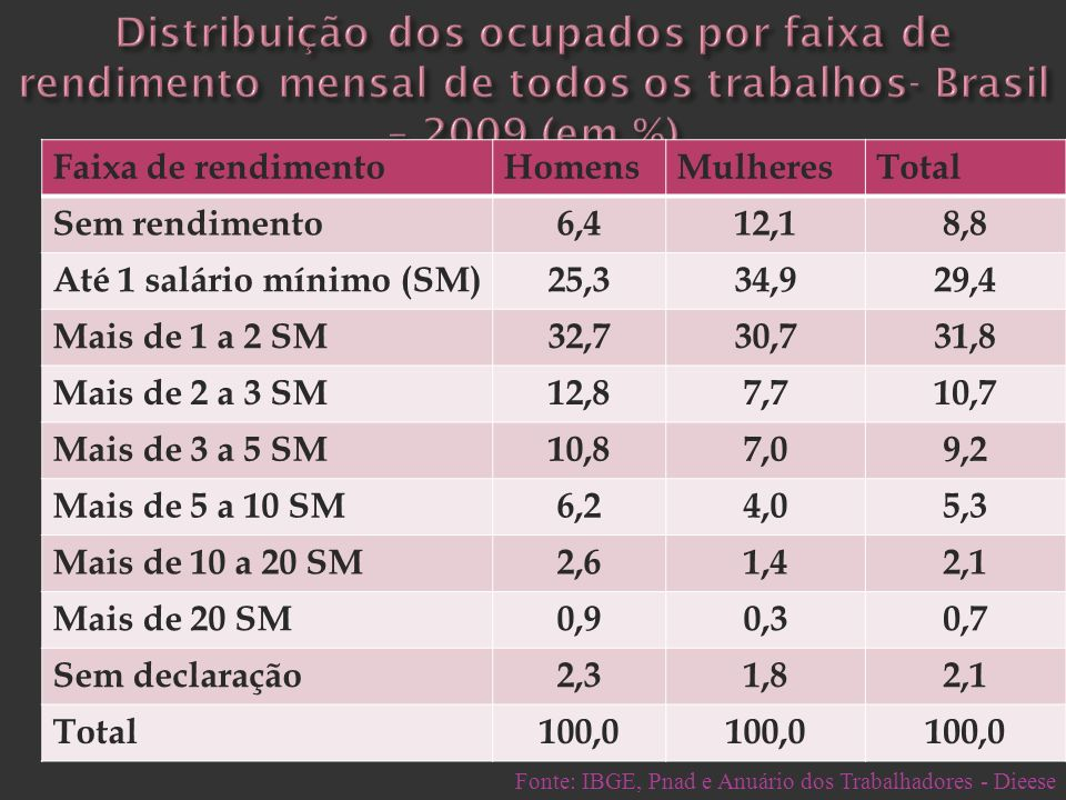 Distribuição dos ocupados por faixa de rendimento mensal de todos os trabalhos- Brasil – 2009 (em %)