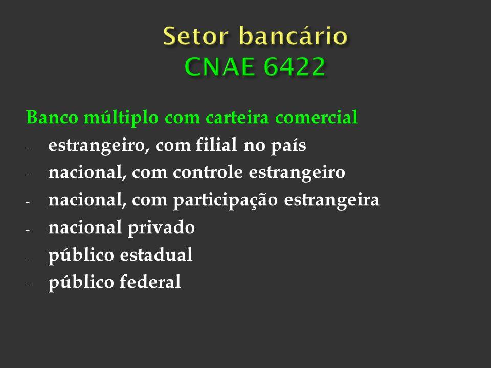 Setor bancário CNAE 6422 Banco múltiplo com carteira comercial