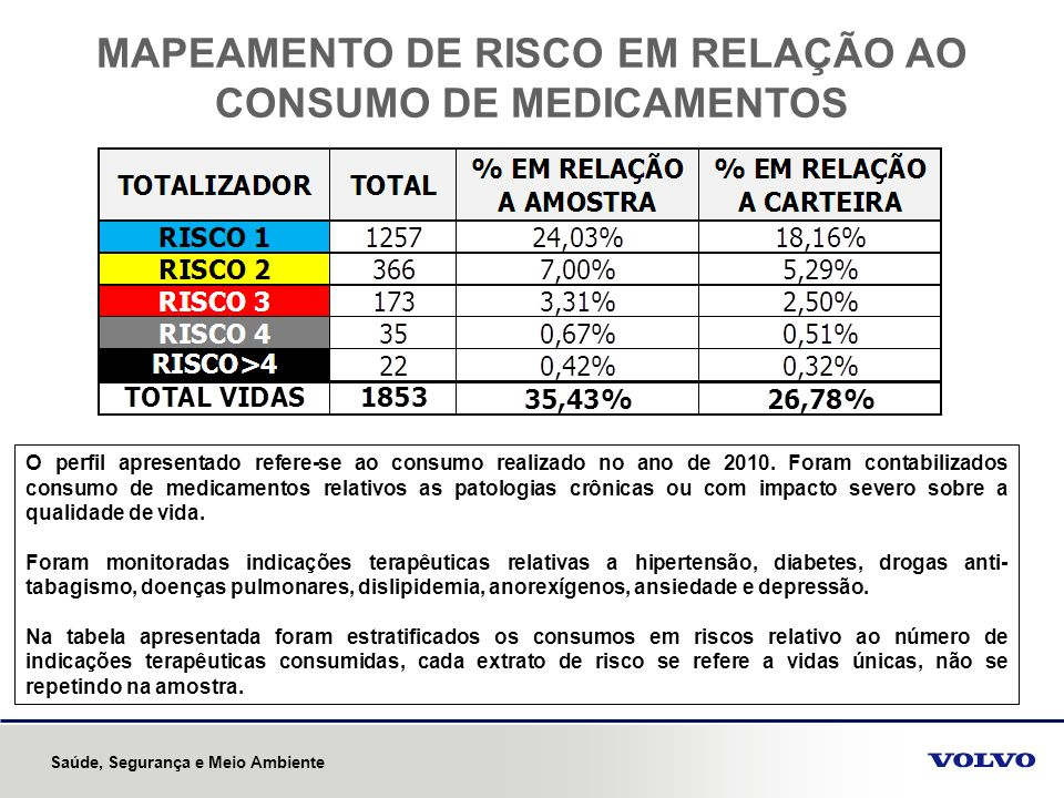 MAPEAMENTO DE RISCO EM RELAÇÃO AO CONSUMO DE MEDICAMENTOS