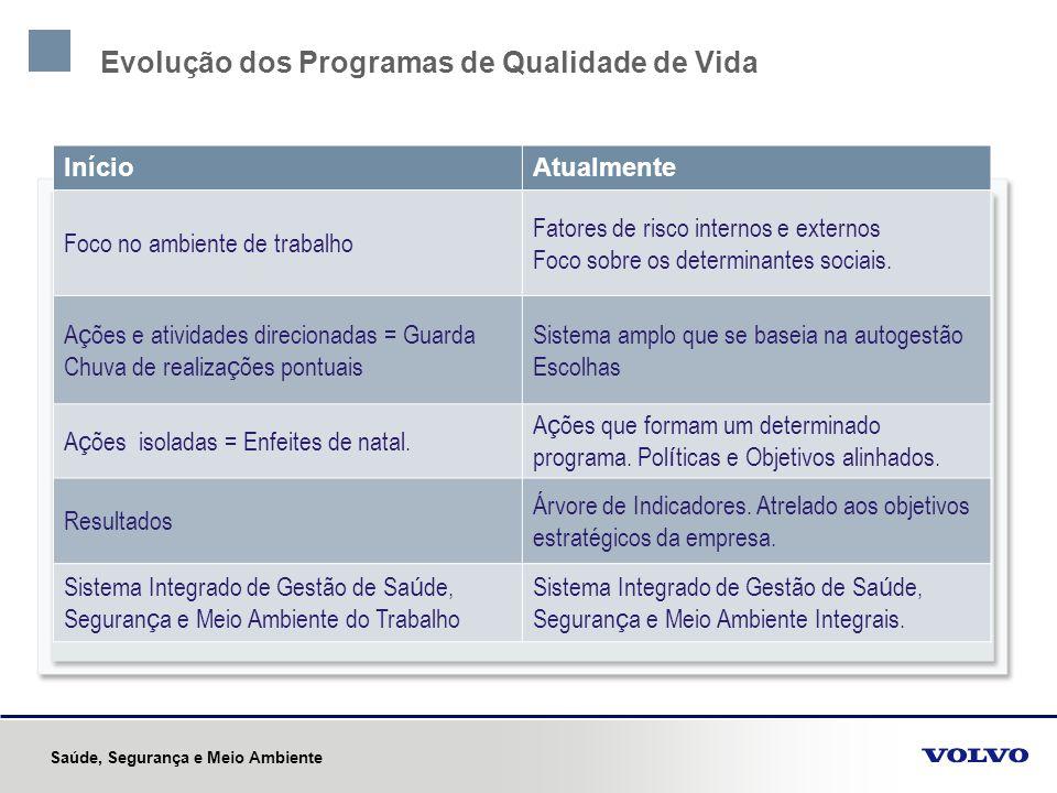 Evolução dos Programas de Qualidade de Vida