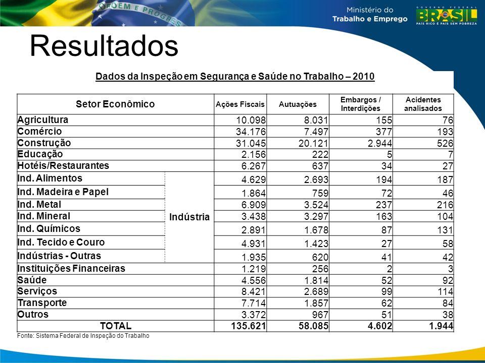 Resultados Dados da Inspeção em Segurança e Saúde no Trabalho – 2010