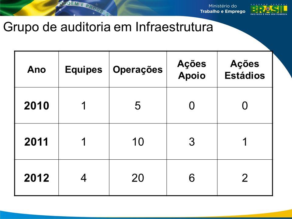 Grupo de auditoria em Infraestrutura