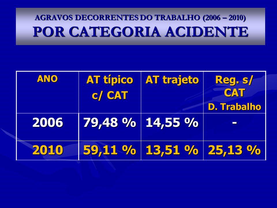 AGRAVOS DECORRENTES DO TRABALHO (2006 – 2010) POR CATEGORIA ACIDENTE
