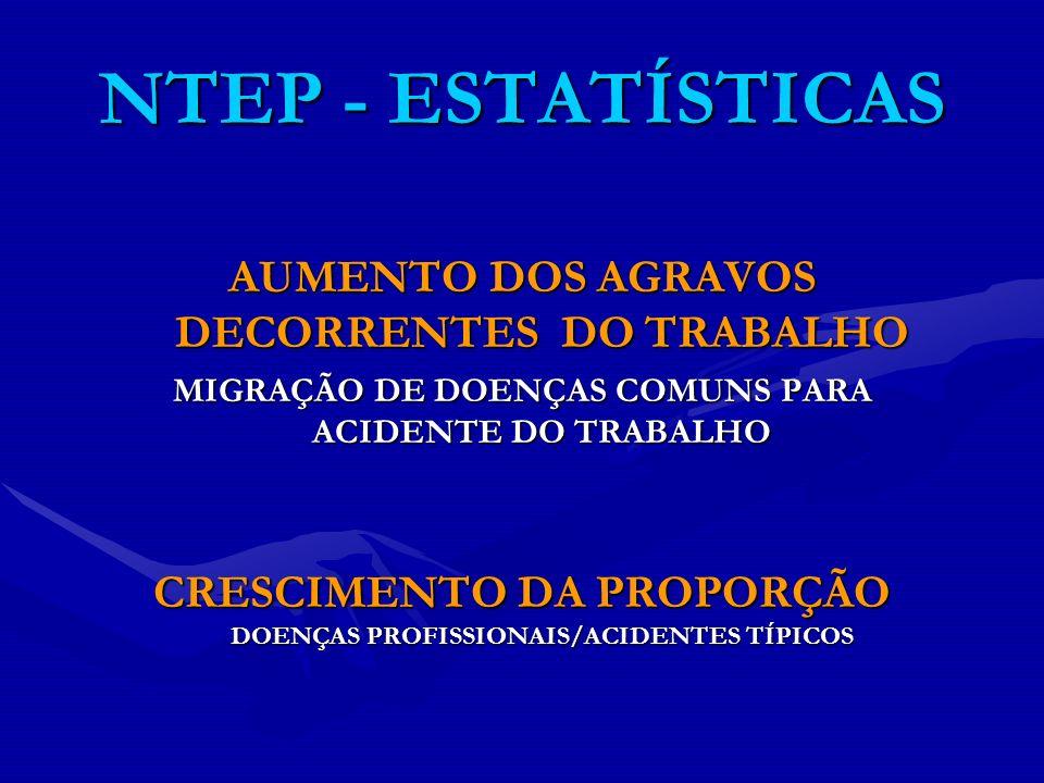 NTEP - ESTATÍSTICAS AUMENTO DOS AGRAVOS DECORRENTES DO TRABALHO