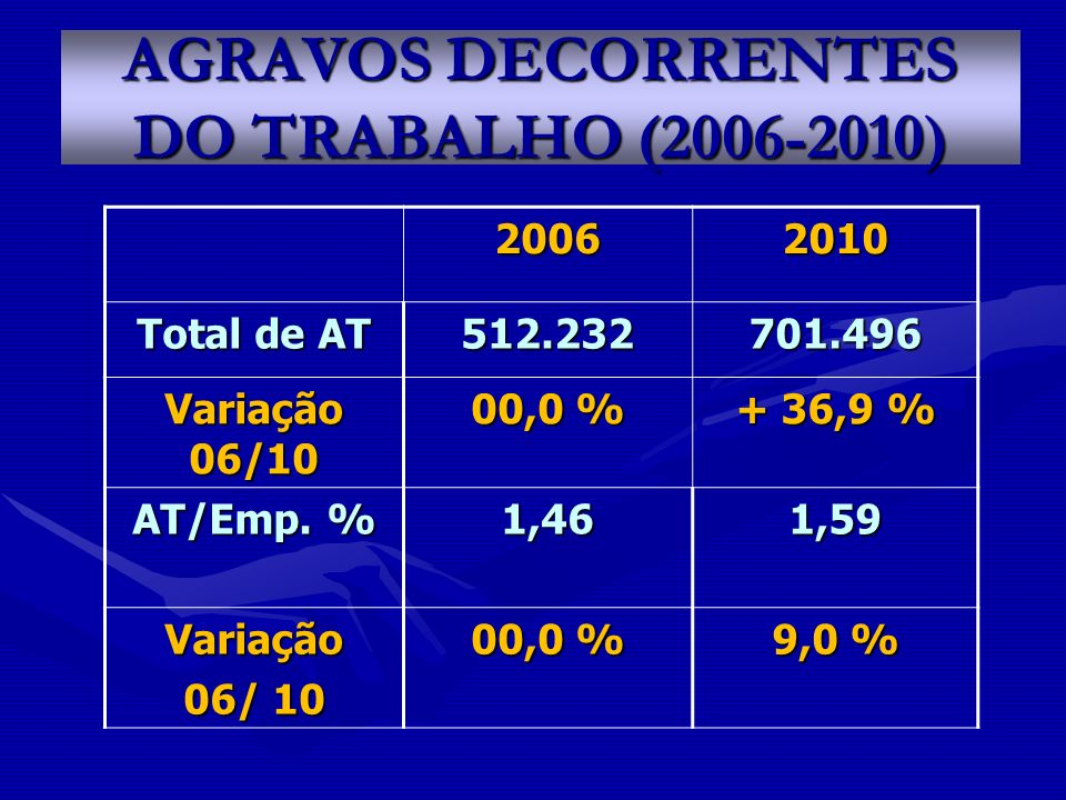 AGRAVOS DECORRENTES DO TRABALHO (2006-2010)