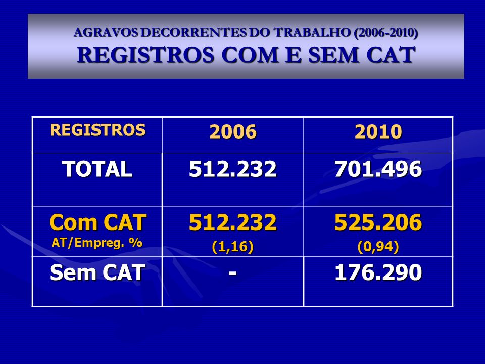 AGRAVOS DECORRENTES DO TRABALHO (2006-2010) REGISTROS COM E SEM CAT