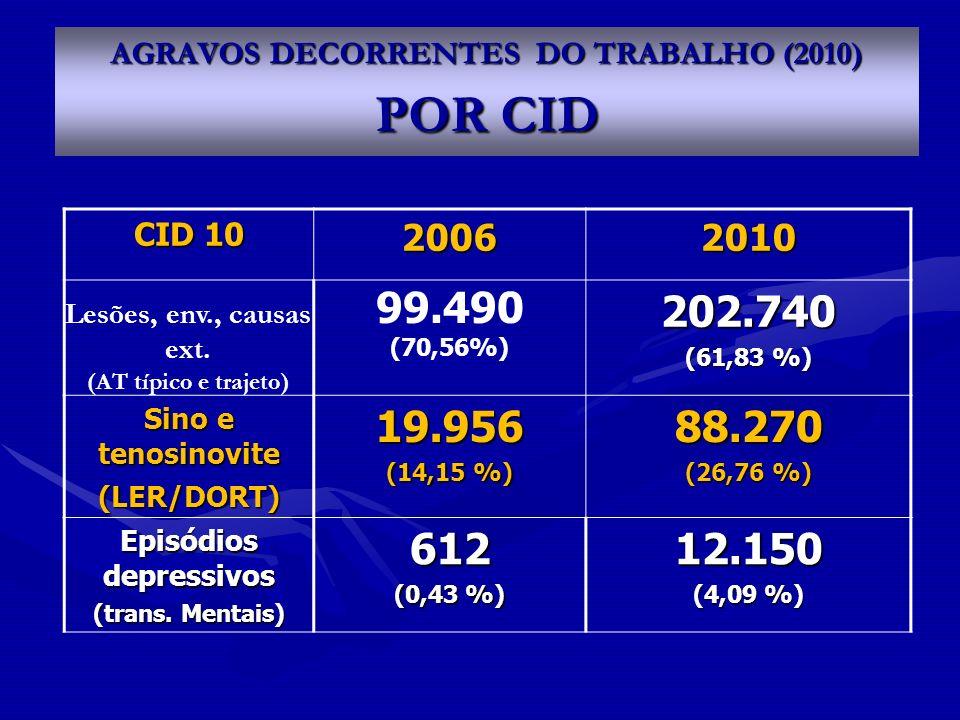 AGRAVOS DECORRENTES DO TRABALHO (2010) POR CID
