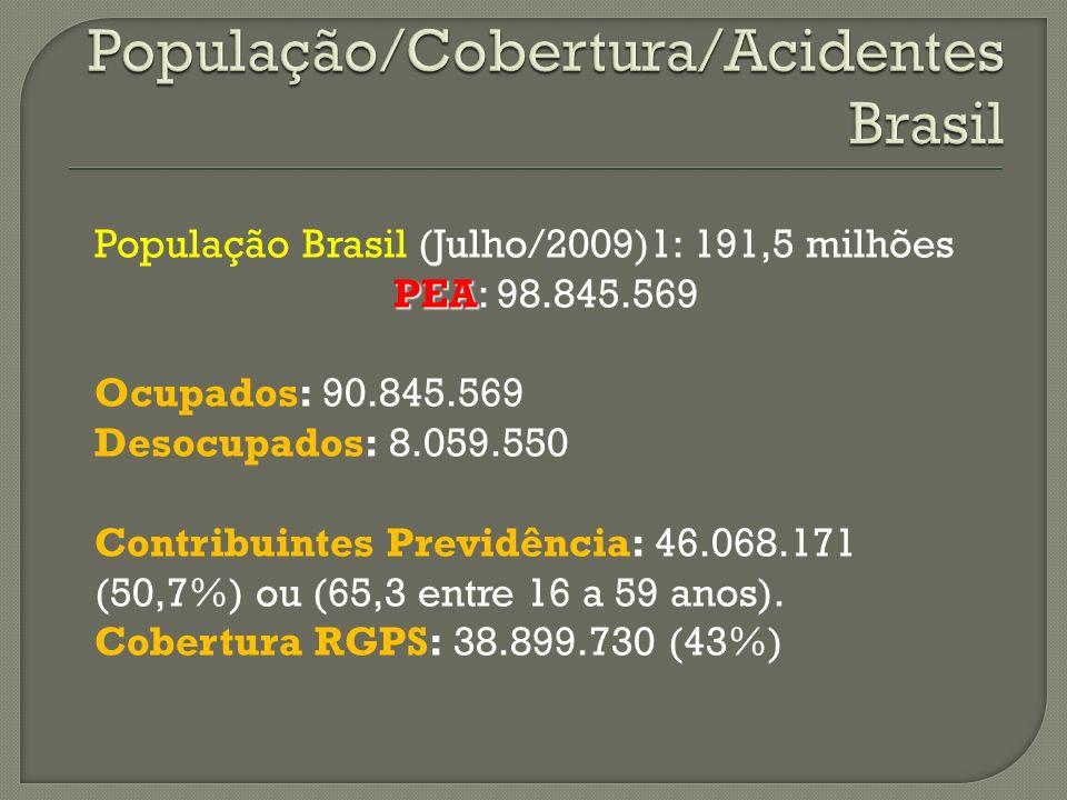 População/Cobertura/AcidentesBrasil