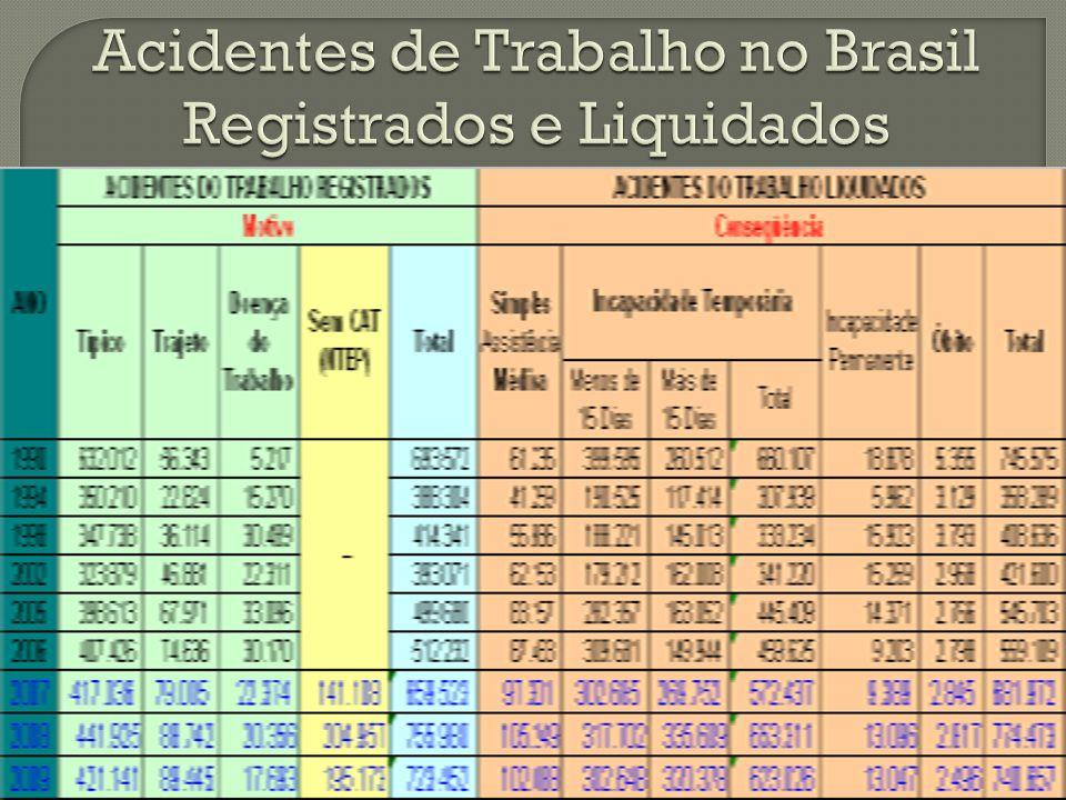Acidentes de Trabalho no Brasil Registrados e Liquidados