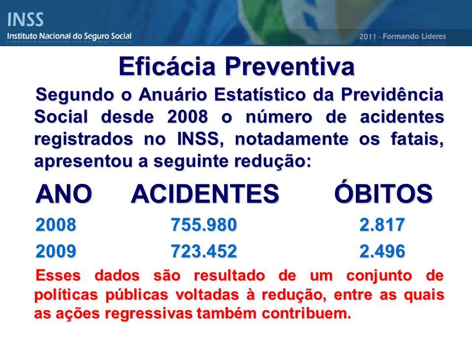 Eficácia Preventiva ANO ACIDENTES ÓBITOS