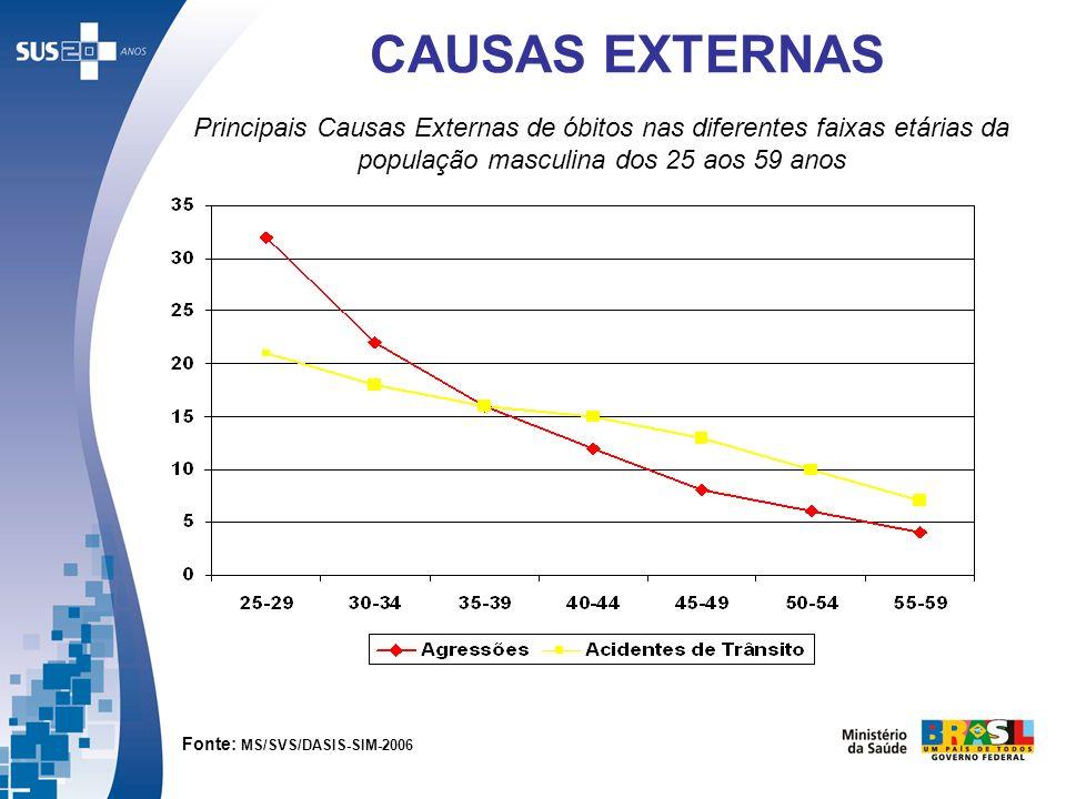 CAUSAS EXTERNAS Principais Causas Externas de óbitos nas diferentes faixas etárias da população masculina dos 25 aos 59 anos.