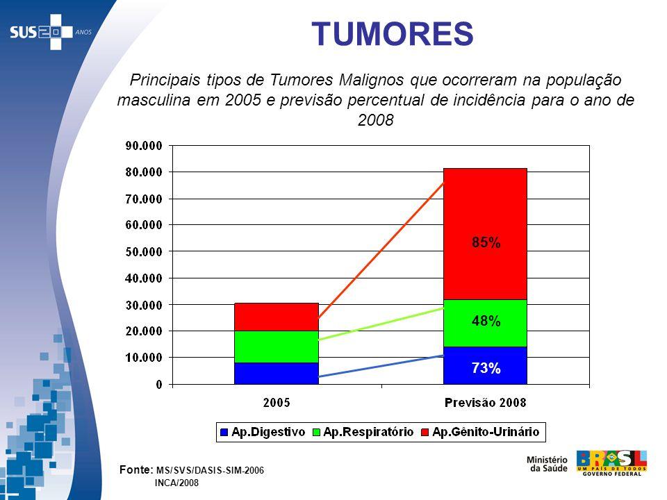TUMORES Principais tipos de Tumores Malignos que ocorreram na população masculina em 2005 e previsão percentual de incidência para o ano de 2008.