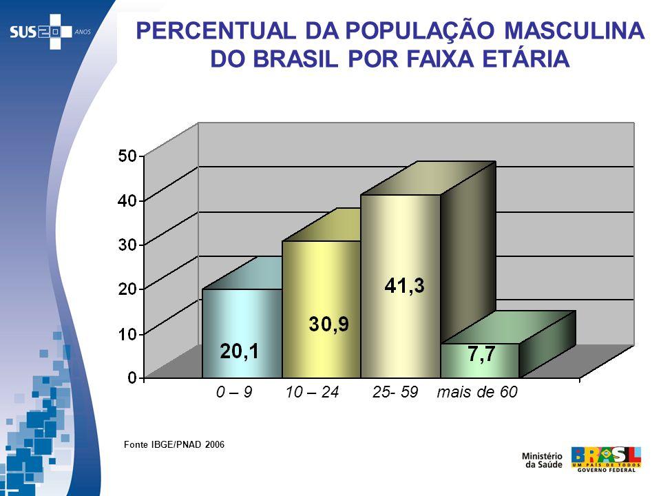 PERCENTUAL DA POPULAÇÃO MASCULINA DO BRASIL POR FAIXA ETÁRIA