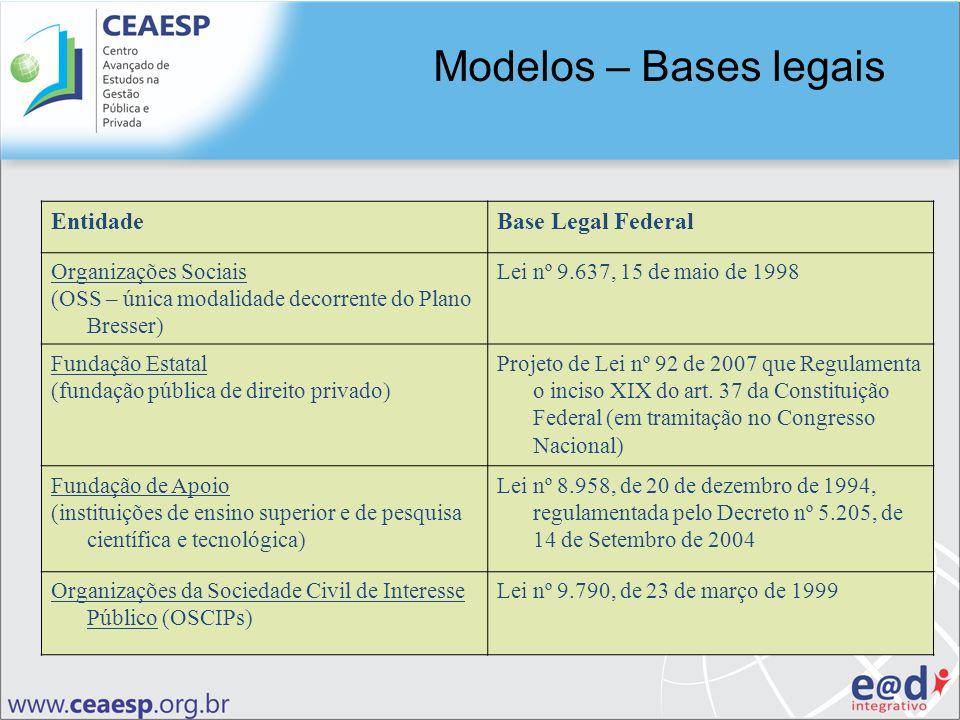 Modelos – Bases legais Entidade Base Legal Federal