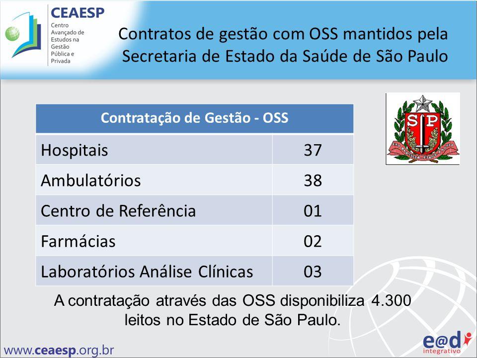 Contratação de Gestão - OSS