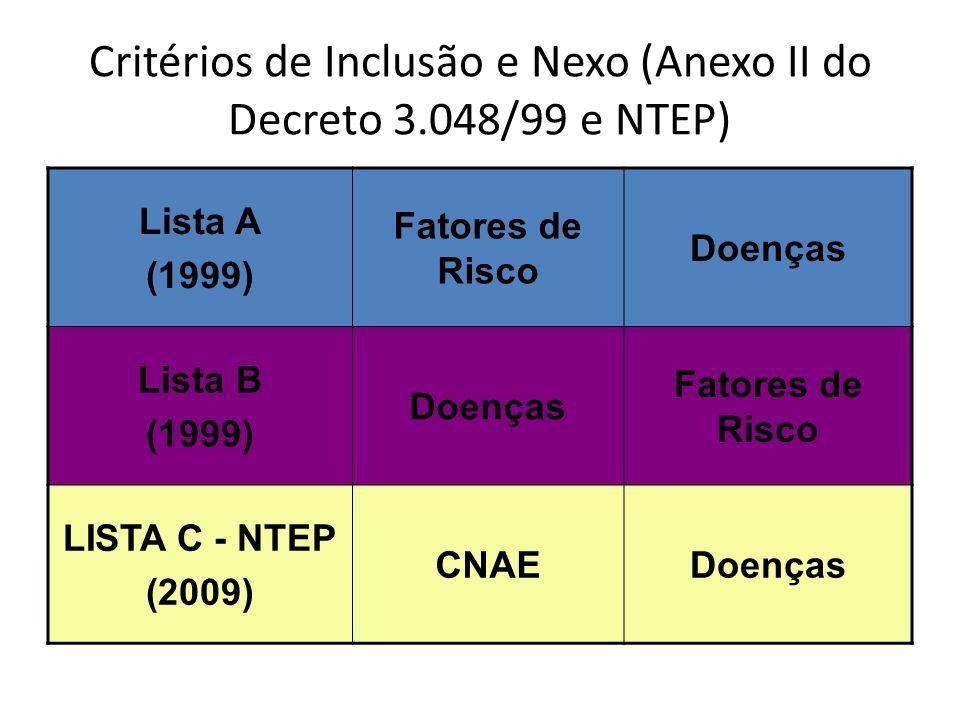 Critérios de Inclusão e Nexo (Anexo II do Decreto 3.048/99 e NTEP)