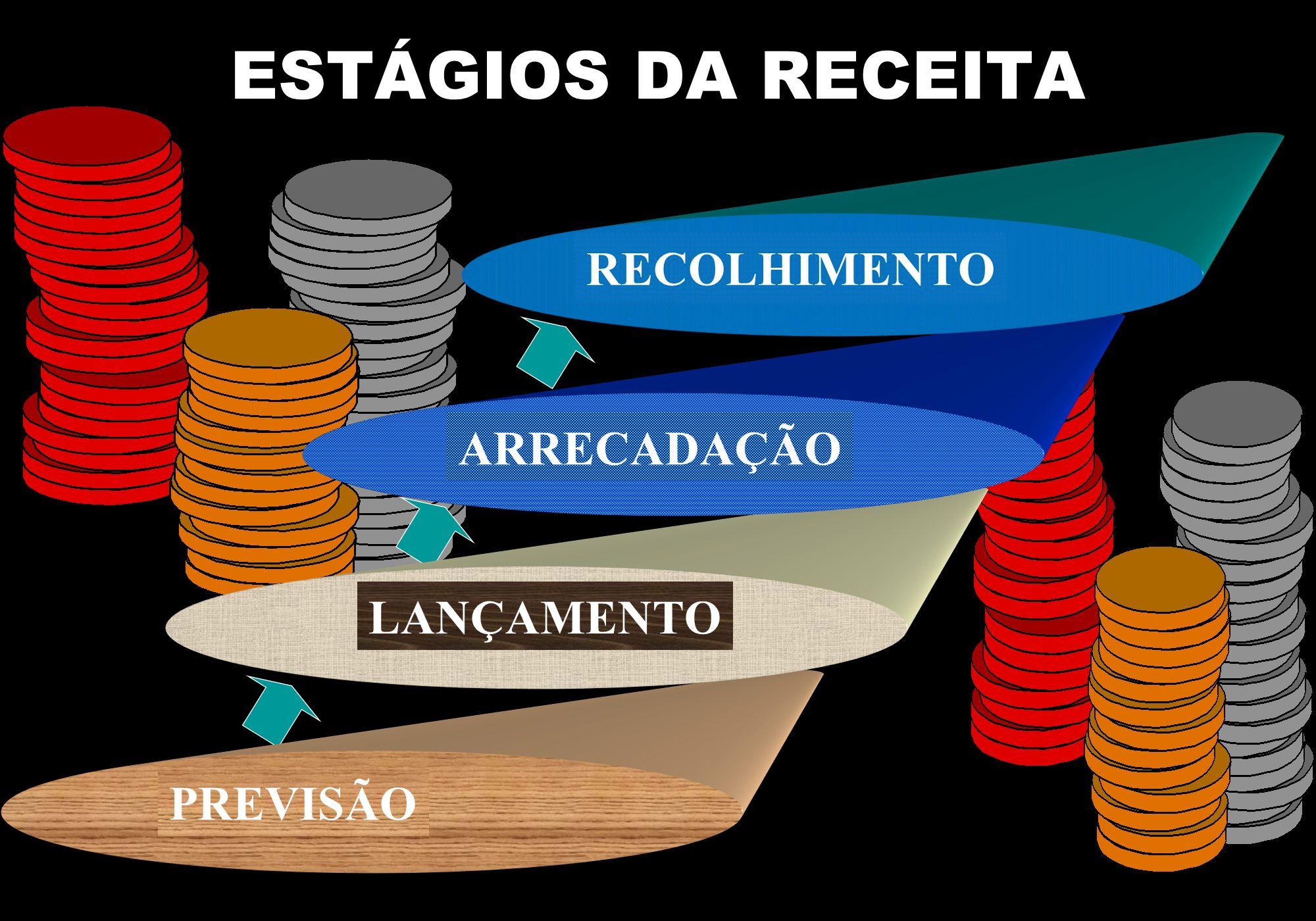 ESTÁGIOS DA RECEITA RECOLHIMENTO . ARRECADAÇÃO LANÇAMENTO PREVISÃO