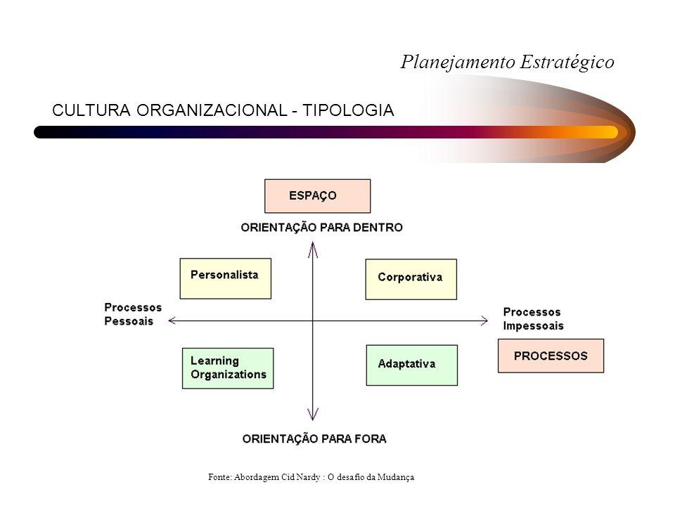 CULTURA ORGANIZACIONAL - TIPOLOGIA