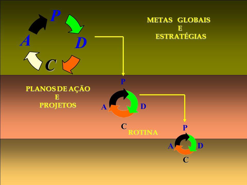 P A D C P D C A P D C A METAS GLOBAIS E ESTRATÉGIAS PLANOS DE AÇÃO E