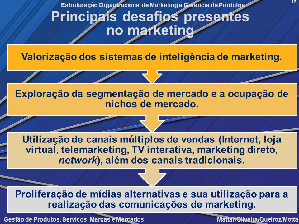 Principais desafios presentes no marketing