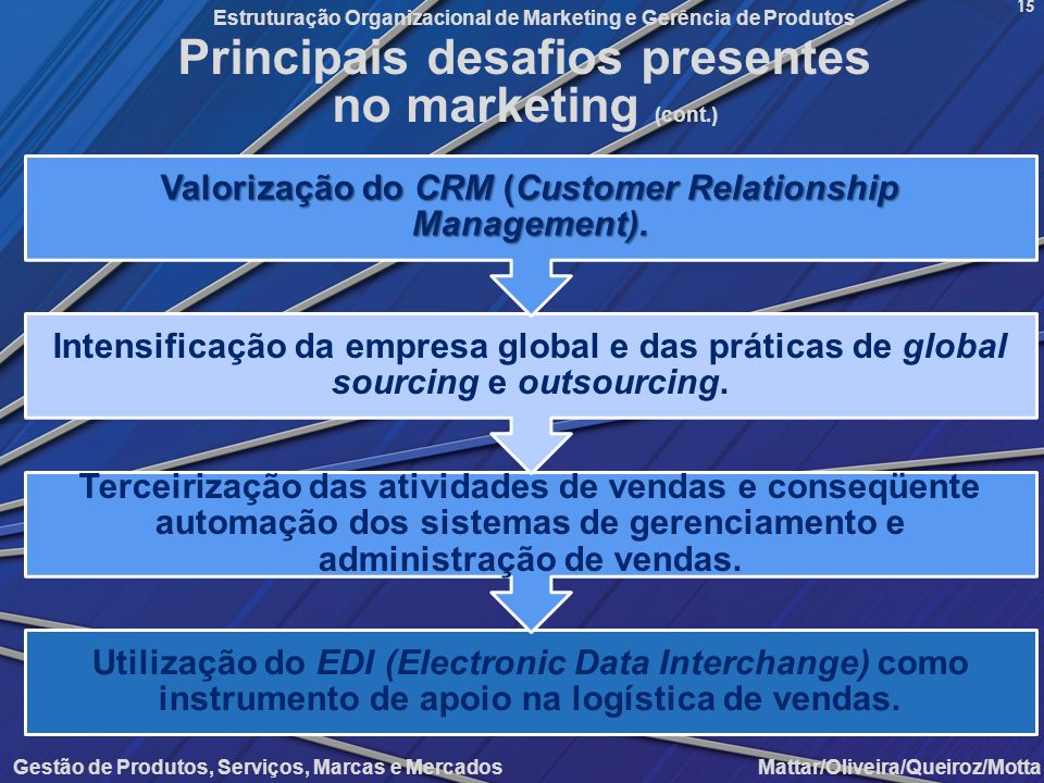 Principais desafios presentes no marketing (cont.)