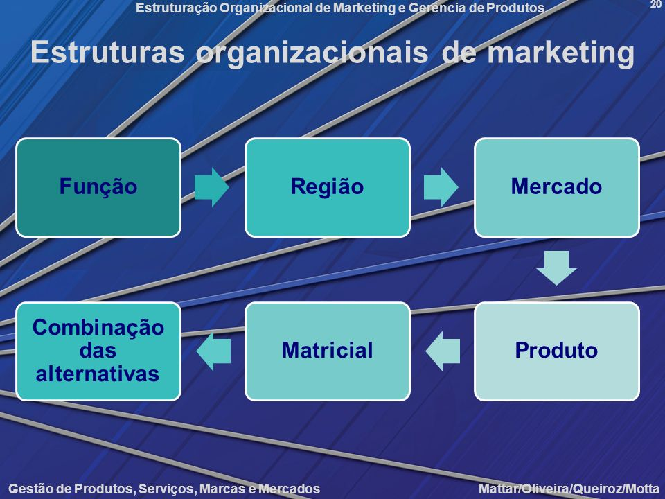 Estruturas organizacionais de marketing