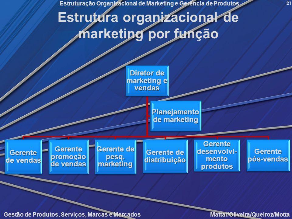 Estrutura organizacional de