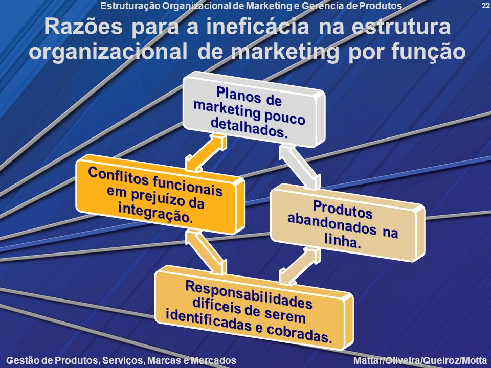 Razões para a ineficácia na estrutura organizacional de marketing por função