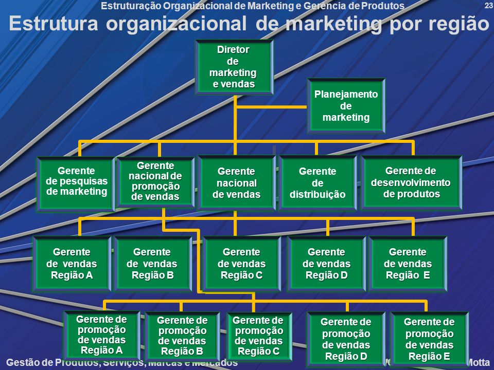 Estrutura organizacional de marketing por região