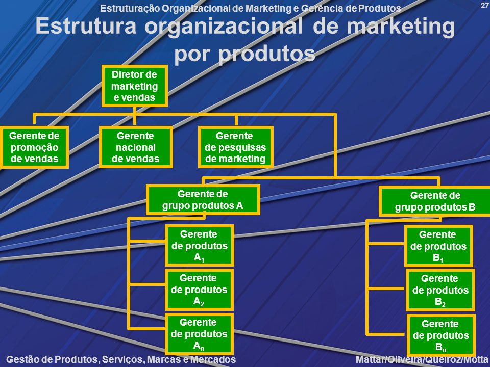 Estrutura organizacional de marketing