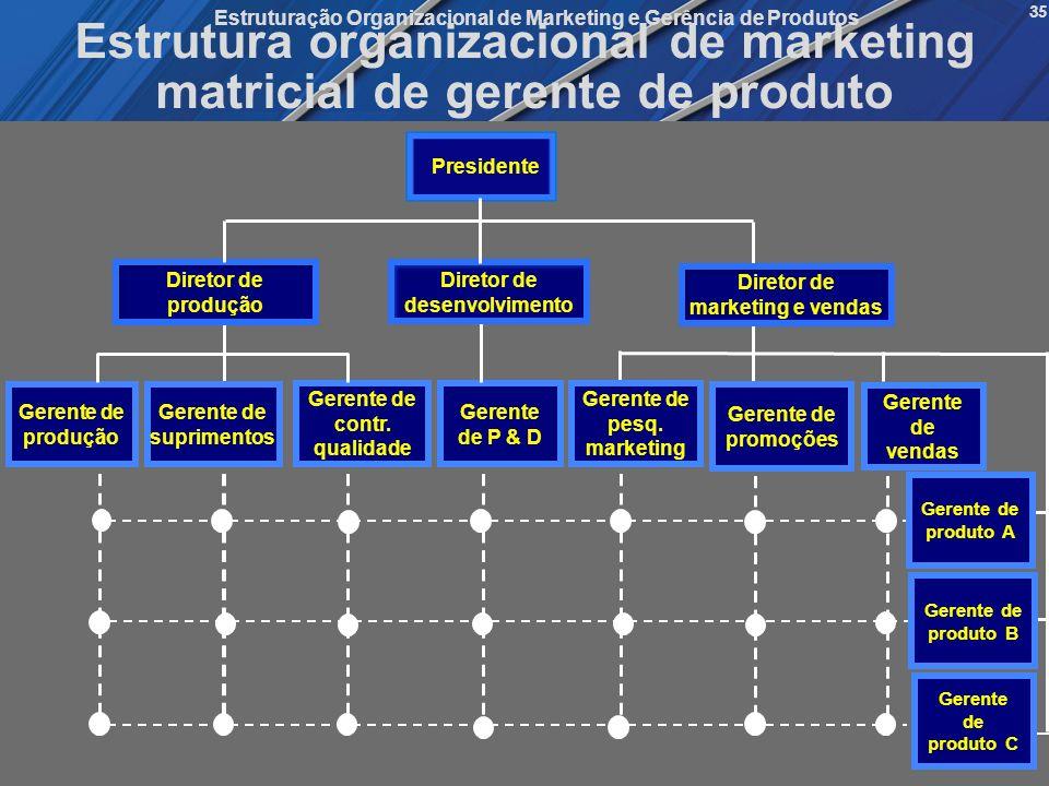 Estrutura organizacional de marketing matricial de gerente de produto
