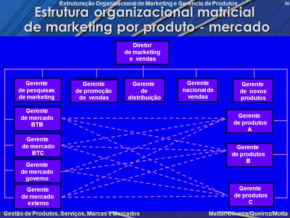 Estrutura organizacional matricial de marketing por produto - mercado