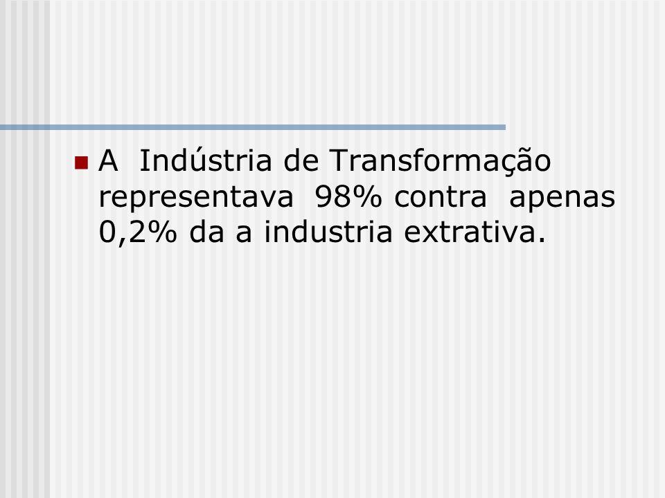 A Indústria de Transformação representava 98% contra apenas 0,2% da a industria extrativa.