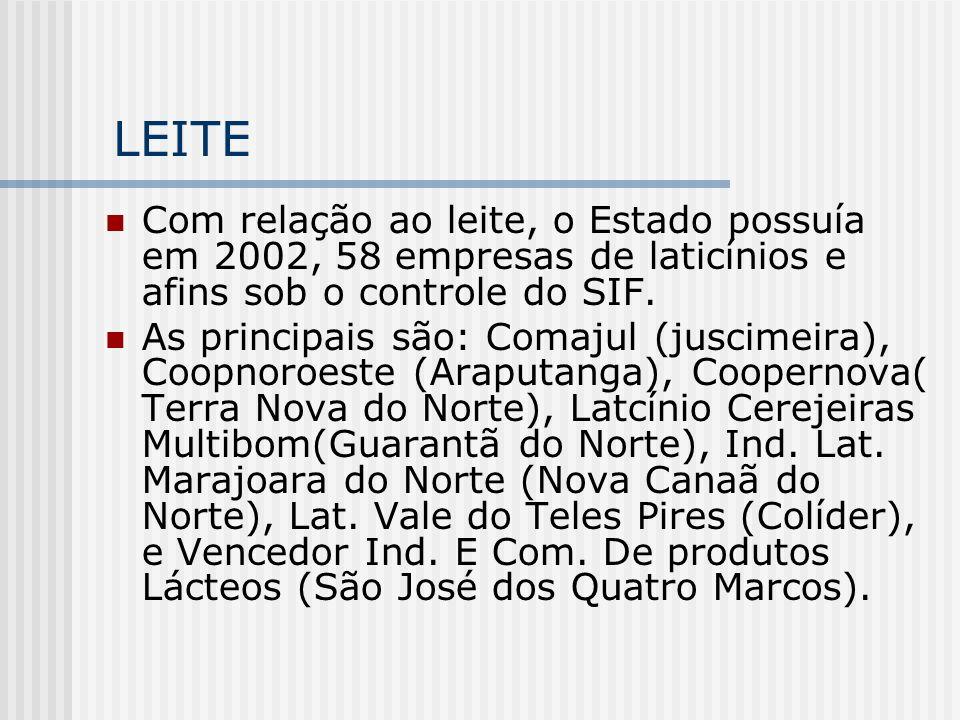 LEITE Com relação ao leite, o Estado possuía em 2002, 58 empresas de laticínios e afins sob o controle do SIF.
