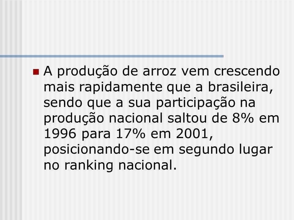 A produção de arroz vem crescendo mais rapidamente que a brasileira, sendo que a sua participação na produção nacional saltou de 8% em 1996 para 17% em 2001, posicionando-se em segundo lugar no ranking nacional.