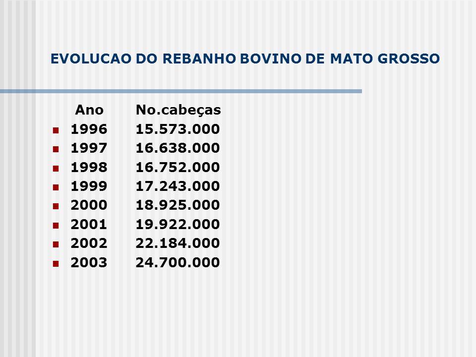 EVOLUCAO DO REBANHO BOVINO DE MATO GROSSO
