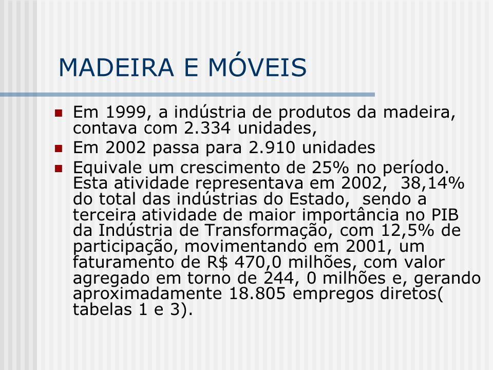 MADEIRA E MÓVEIS Em 1999, a indústria de produtos da madeira, contava com 2.334 unidades, Em 2002 passa para 2.910 unidades.